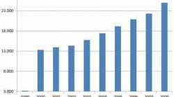 Kleinstbetriebe: Zahl verdoppelt