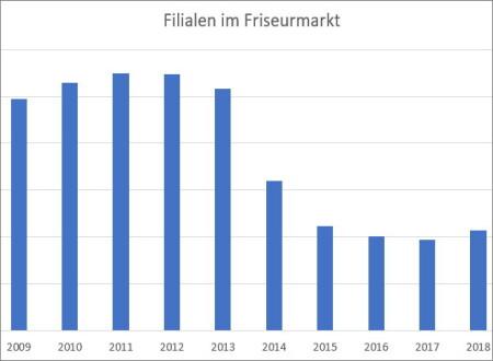 Filialen im Friseurhandwerk - Aufwärtstrend gestoppt